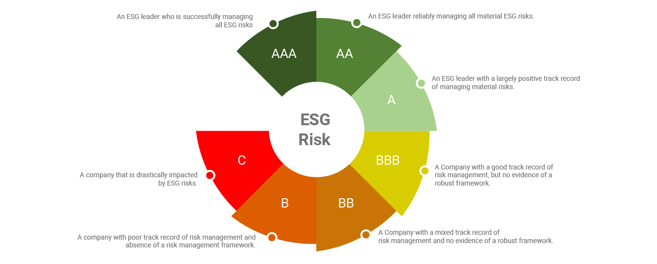 ESG Rating score infographics contain rating scores and their significance